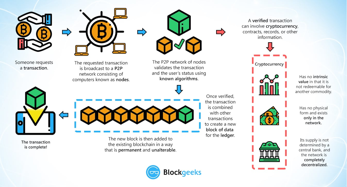 How does document exchange work