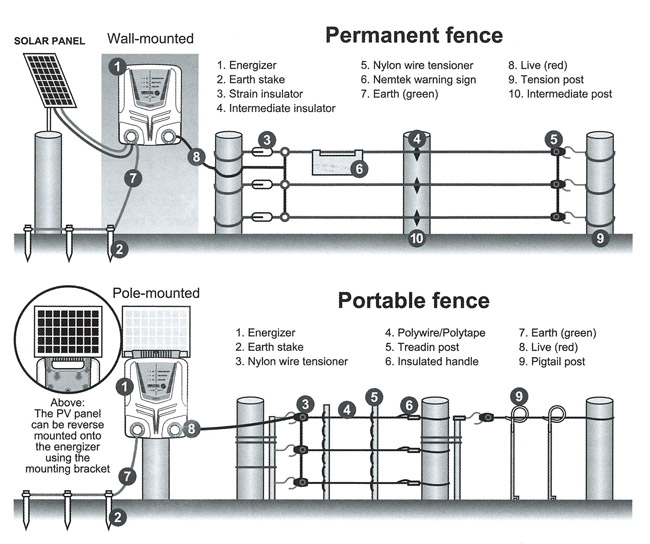 Electric fence installation instructions