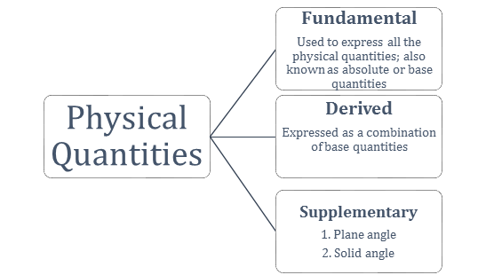 Physical quantities and their units and dimensions pdf